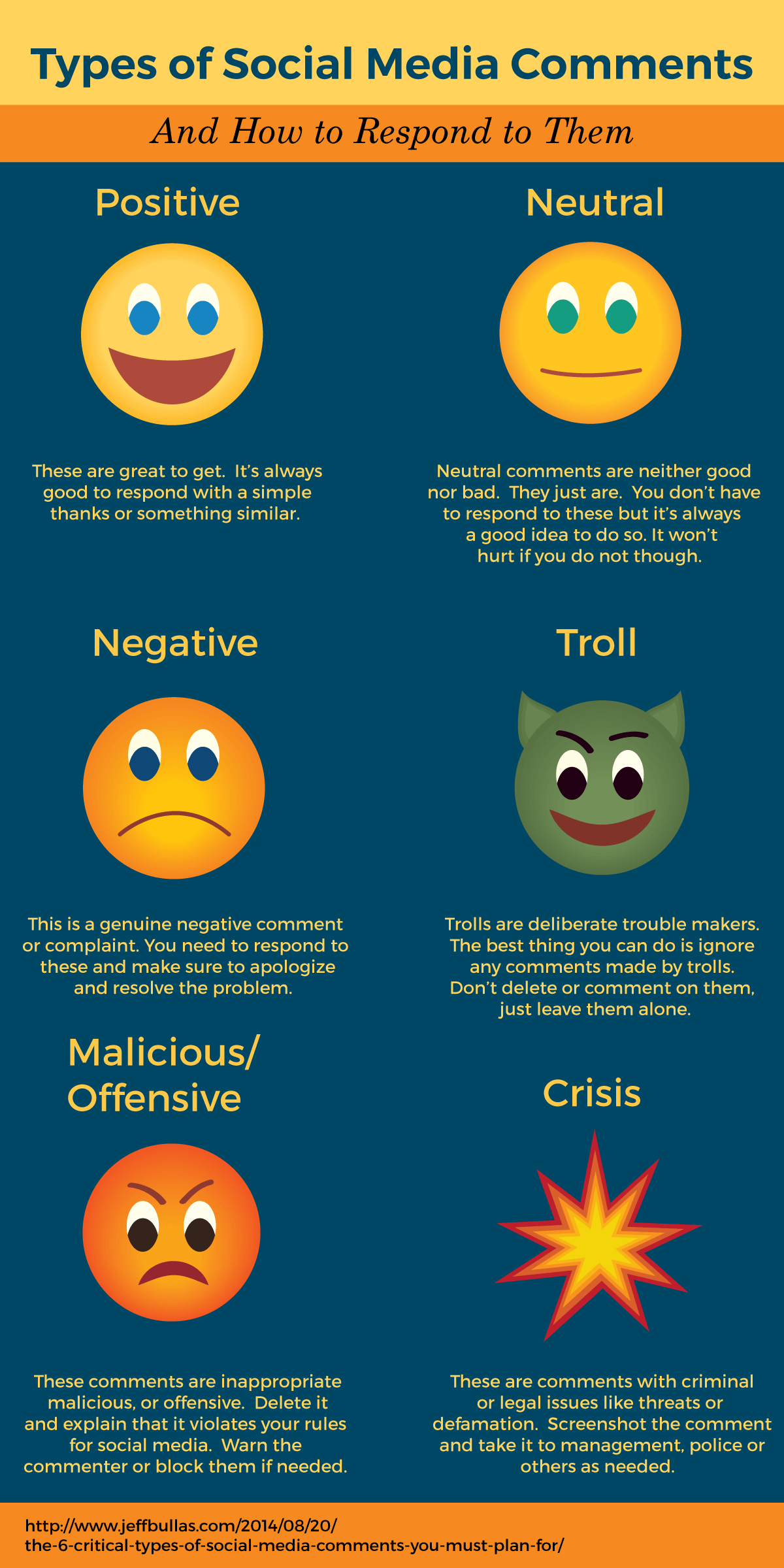 types of social media comments